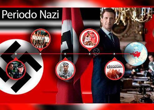 Periodo Nazi Segunda Guerra Mundial